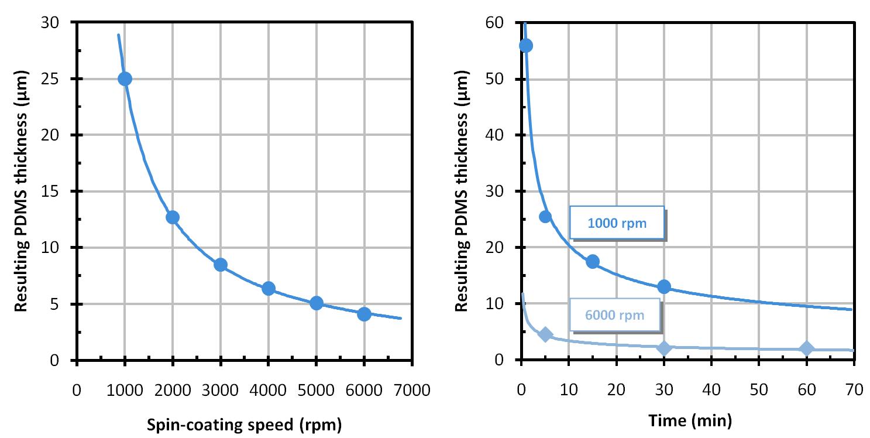 microfluidic PDMS membrane thickness 1