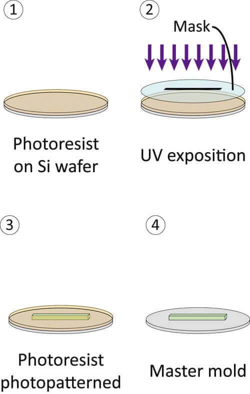 fabrication moule microfluidique