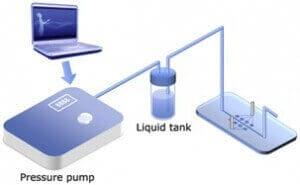 Microfluidic flow control setup using pressure pump