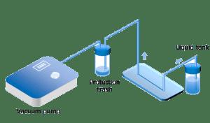 Vacuum pump microfluidic setup