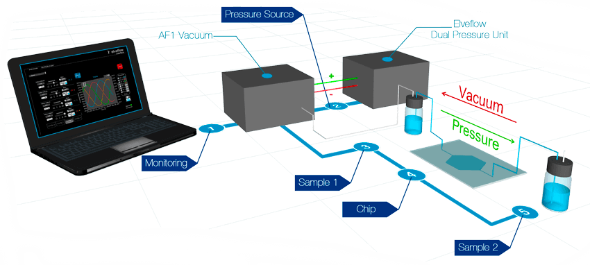 Microfluidic vacuum dual pressure pump and flow control