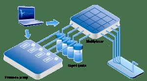 setup microfluidic flow multiplexer