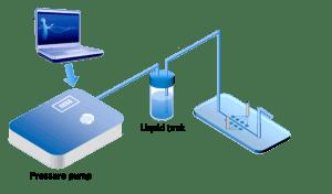 setup microfluidic pressure pumps