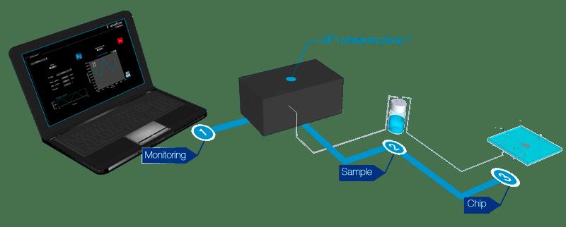shema-AF1-microfluidic-pressure-pump
