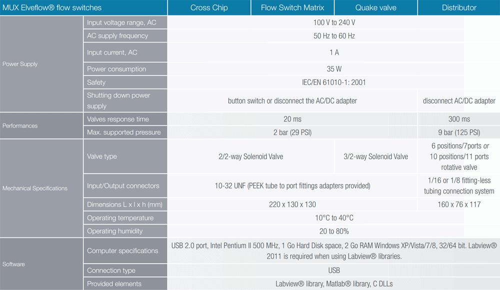 microfluidic switch valve datasheet