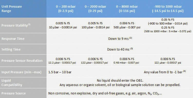 OB1 mk3 technical specifications