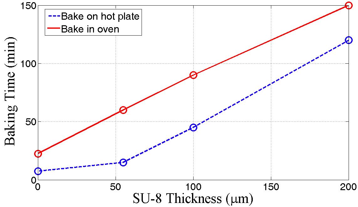 SU8 baking Baking time vs thickness