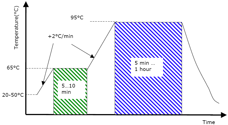 Soft baking temperature ramp profile