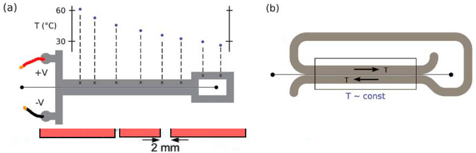A Review of Heating and Temperature Control in Microfluidic Systems - constant temperature