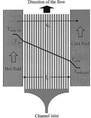 A Review of Heating and Temperature Control in Microfluidic Systems gradient