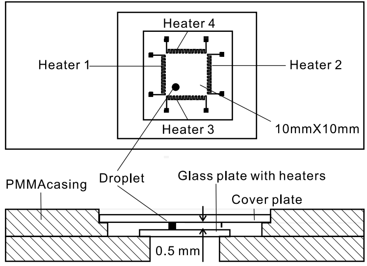 A Review of Heating and Temperature Control in Microfluidic Systems -  heater