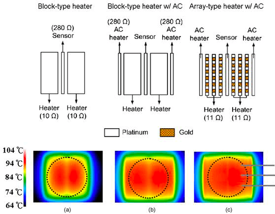 A Review of Heating and Temperature Control in Microfluidic Systems infrared