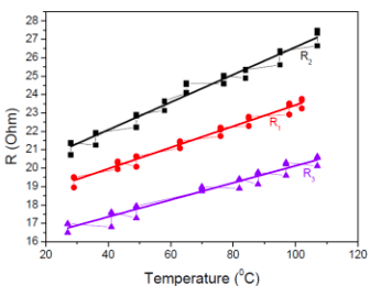A Review of Heating and Temperature Control in Microfluidic Systems microheater