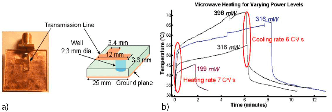 A Review of Heating and Temperature Control in Microfluidic Systems - microwave
