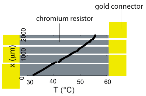 A Review of Heating and Temperature Control in Microfluidic Systems -  resistor