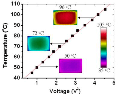 A Review of Heating and Temperature Control in Microfluidic Systems -  temperature voltage