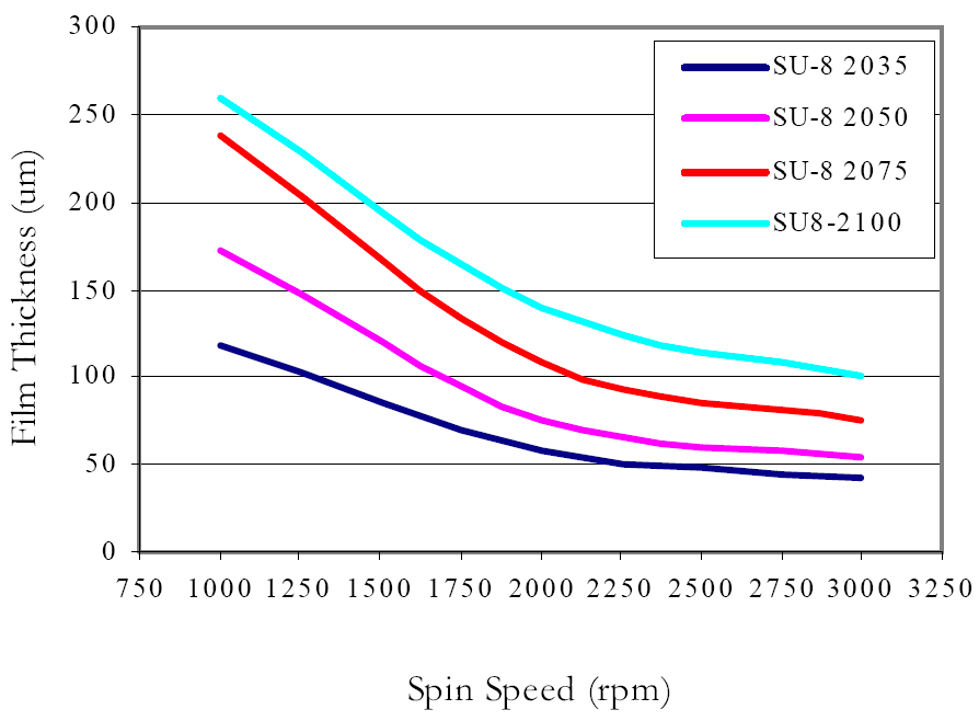 SU-8-2000 Spin speed curves