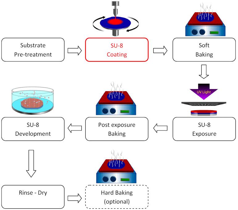 SU-8 Chart process spin coating