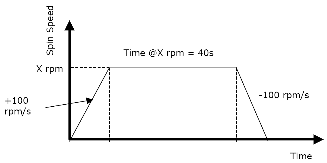 Spin coater velocity profile