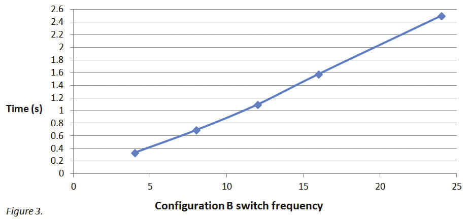 Microfluidic fast medium switch switch frequency graphic