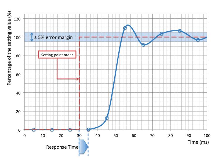 microfluidic flow control response time
