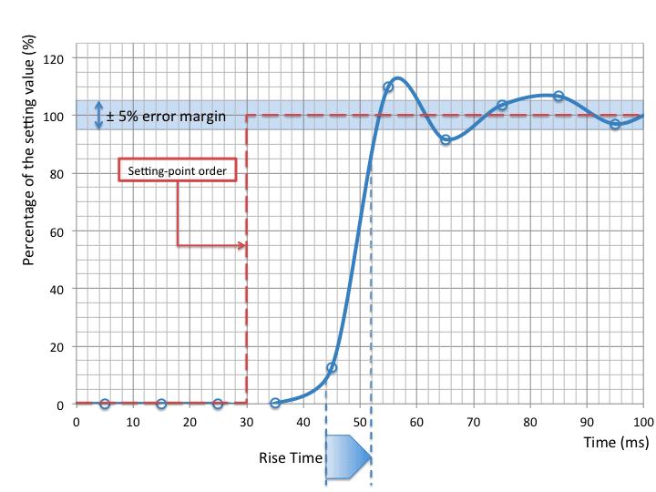 microfluidic flow control rise time