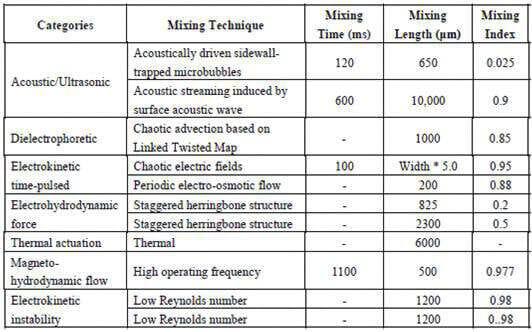 Comparison of different active micro mixers