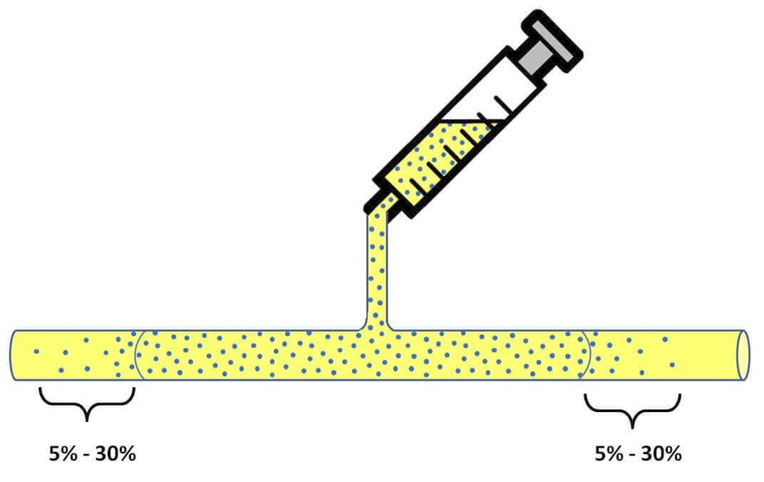 Microfludic zero flow diffusion
