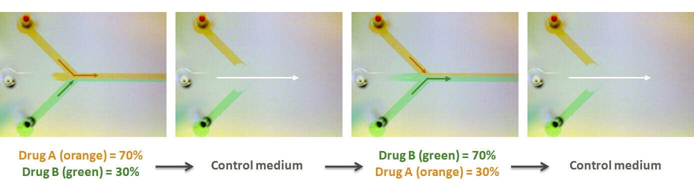 Microfluidic controlled drug switch MUX