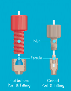 Microfluidic-Fittings-And-Plugs-Thread-Flat-Bottom-VS-Coned-Port