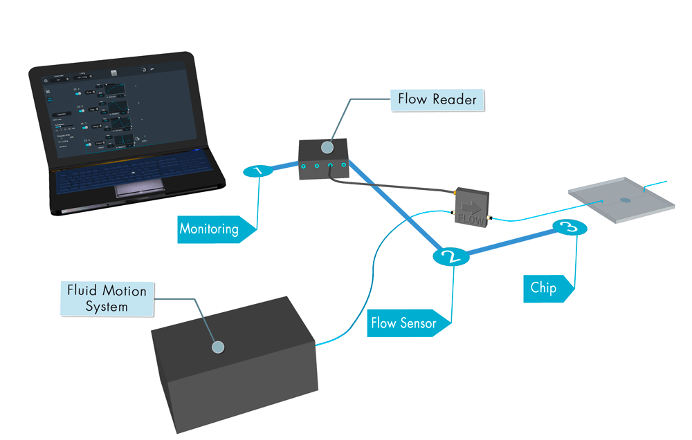 High-precision-Flow-reader