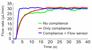 Microfluidics Syringe pump flow sensor