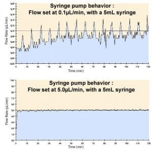 syringe-pump-and icrofluidics flow-pulsation-at-low-flow-rate