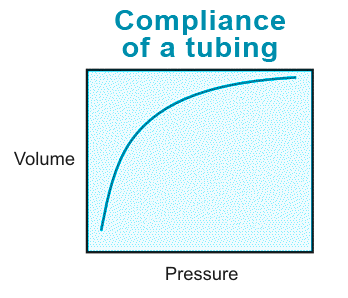 microfluidic tubing compliance picture