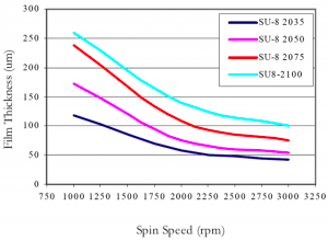 Choose-a-spin-coater-for-SU-8-photolithography-spin-speed-curve1