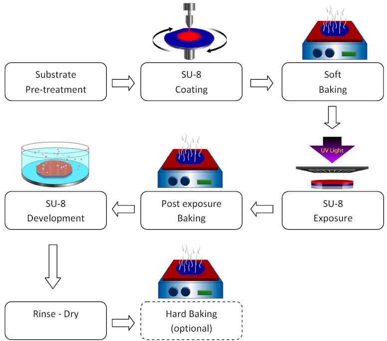 SU-8-photolithography-process-chart