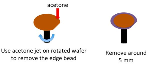 resin-epoxy-SU8-lithography-eadge-bead-removal