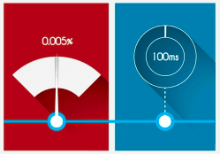 Quake valve microfluidics flow contol