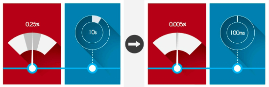 microfluidics pressure pump flow contol