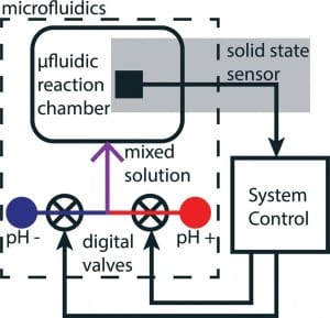 pH monitoring in microfluidics a short review