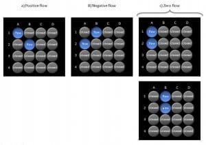 Configurations-microfluidic-zero-flow
