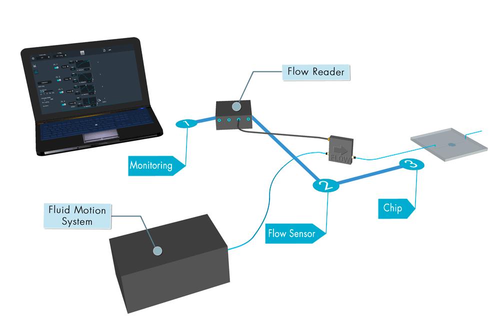 High-precision-Flow-reader-setup-microfluidic-pressure-sensor
