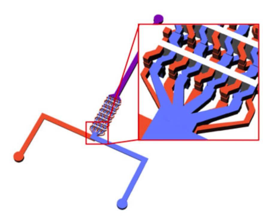 Microfluidics Laminar mixers