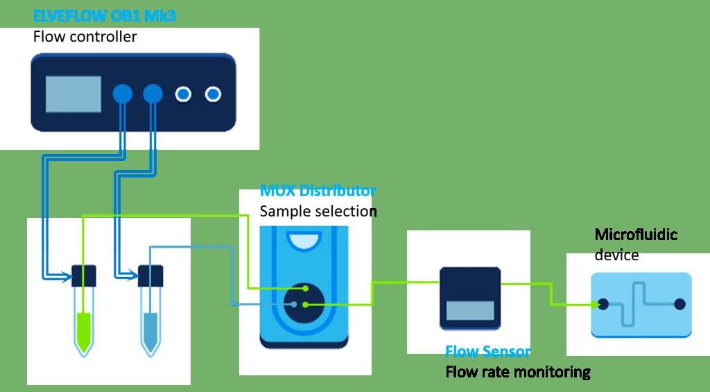 Sample or medium switch for flow chemistry microfluidics