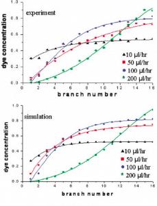 Selimovic et al - non linear microfluidic gradients generator - COMSOL software