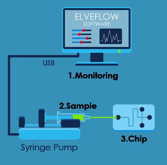 Syringe pump microfluidic vertical