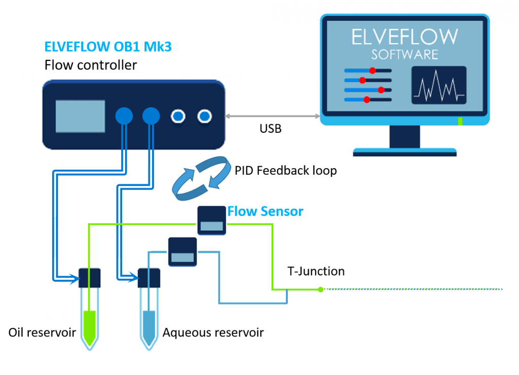 microfluidic millifluidic droplet generation t junction