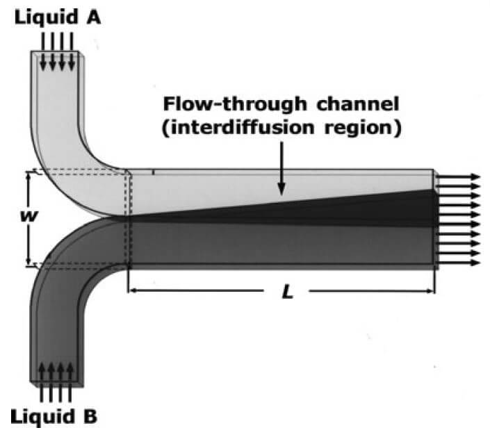 Microfluidic T junction