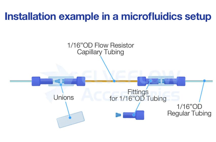 Flow Resistance Installation example in a microfluidics setup