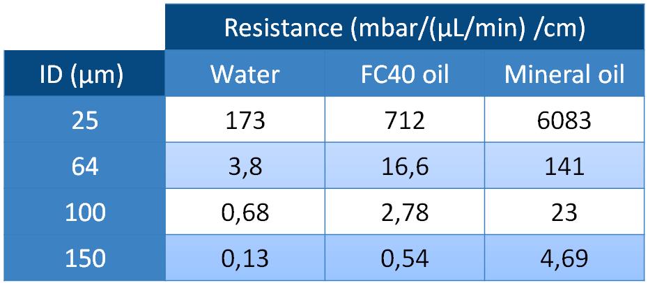 microfluidics flow resistance fluids